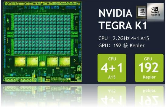 Лучший мобильный чип NVIDIA Tegra K1 (Т124)