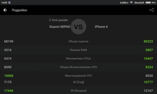 Сравнение Xiaomi MiPad против Apple iPhone 6