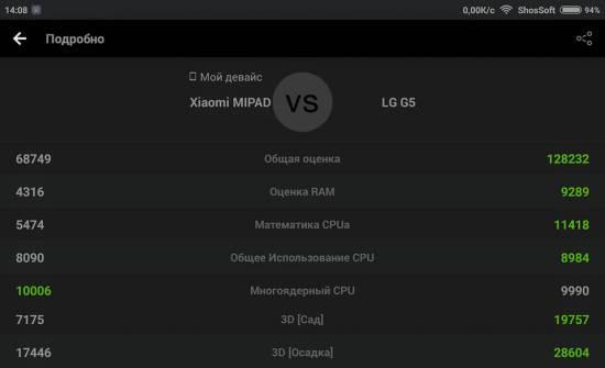 Сравнение Xiaomi MiPad против LG G5
