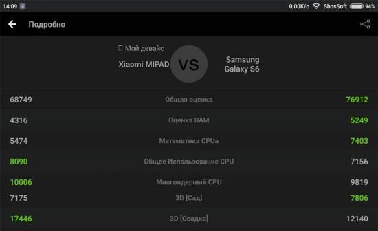 Samsung Galaxy S6 проигрывает Xiaomi MiPad