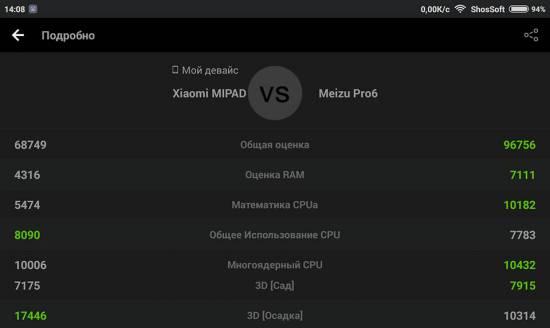 Сравнение Xiaomi MiPad против Meizu Pro 6