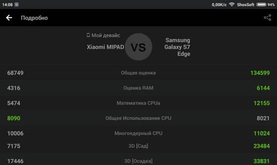 Сравнение Xiaomi MiPad против Samsung Galaxy S7 edge