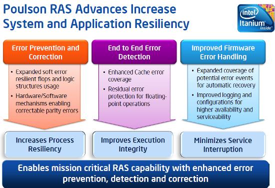 Следующее поколение Intel Itanium получит 8 ядер и 32 нм техпроцесс