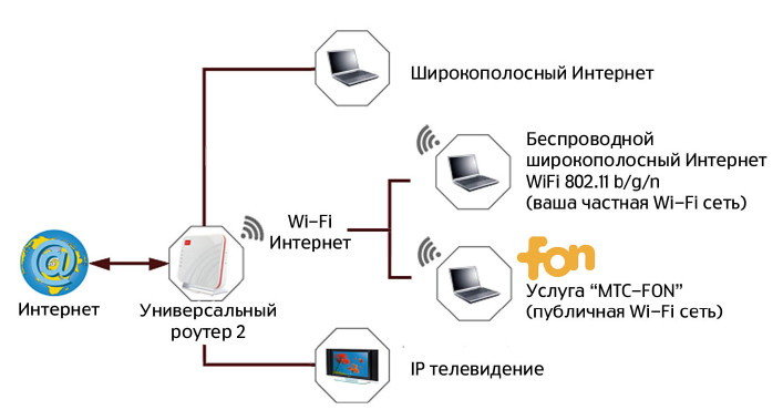 и Wi-Fi-роутера или тольк
